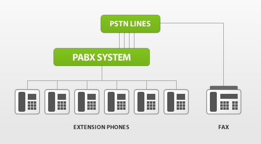 Typical PABX System